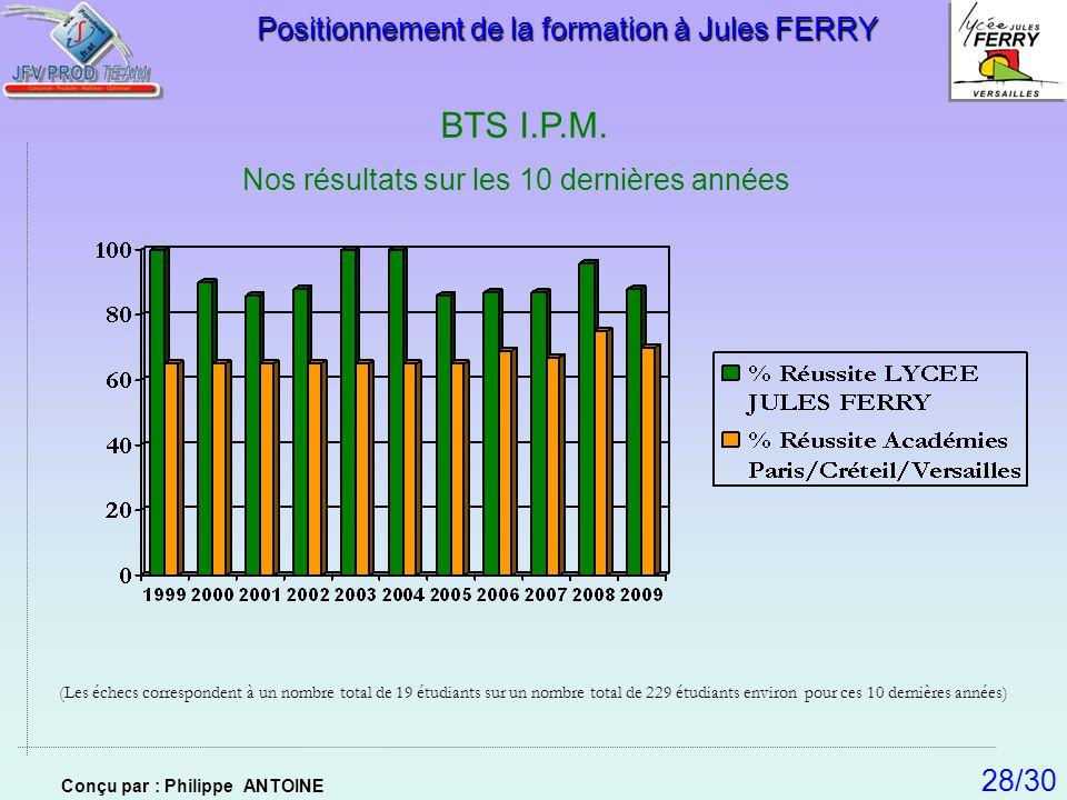 BTS I.P.M. Positionnement de la formation à Jules FERRY