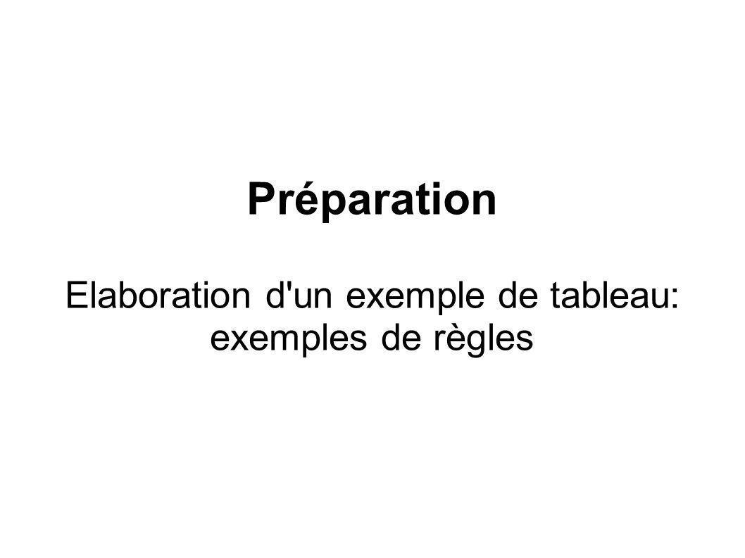 Préparation Elaboration d un exemple de tableau: exemples de règles