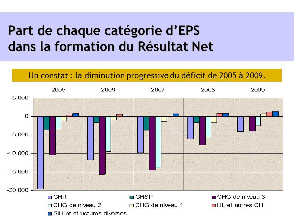 Part de chaque catégorie d'EPS dans la formation du Résultat Net