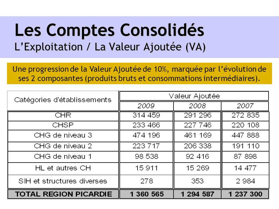 Les Comptes Consolidés L'Exploitation / La Valeur Ajoutée (VA)