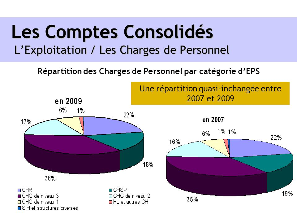 Les Comptes Consolidés L'Exploitation / Les Charges de Personnel