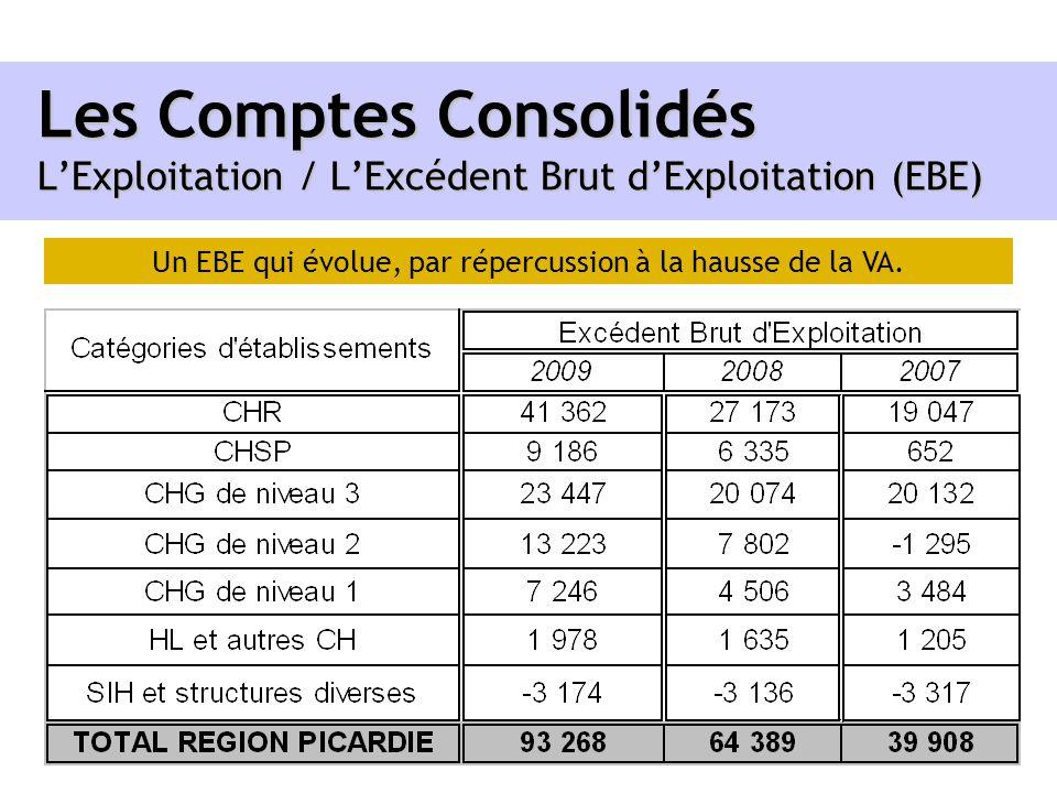 Un EBE qui évolue, par répercussion à la hausse de la VA.