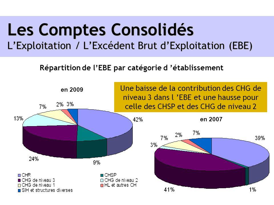 Répartition de l'EBE par catégorie d 'établissement