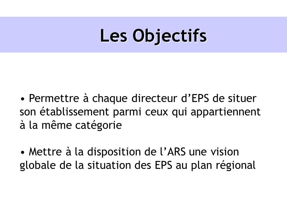 Les Objectifs Permettre à chaque directeur d'EPS de situer son établissement parmi ceux qui appartiennent à la même catégorie.