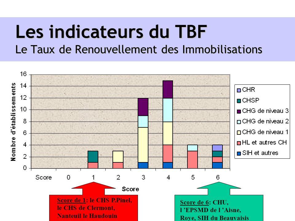Les indicateurs du TBF Le Taux de Renouvellement des Immobilisations