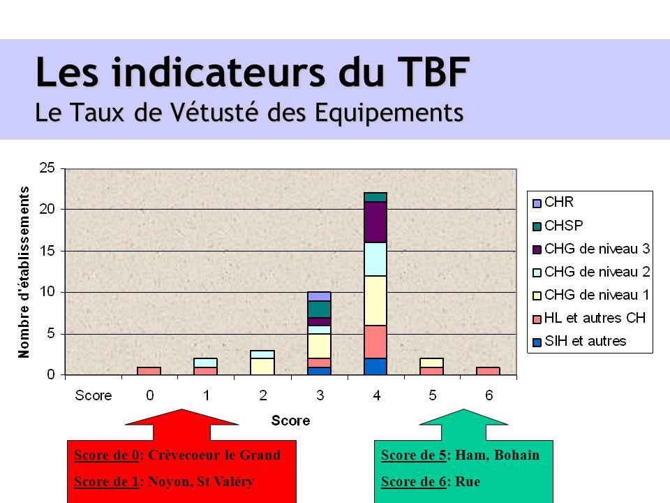 Les indicateurs du TBF Le Taux de Vétusté des Equipements