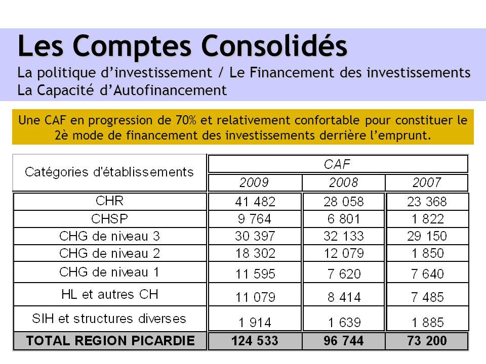 Les Comptes Consolidés La politique d'investissement / Le Financement des investissements La Capacité d'Autofinancement