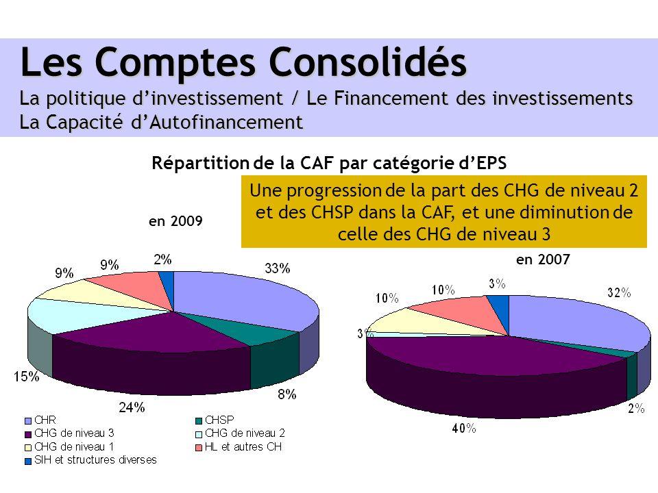 Répartition de la CAF par catégorie d'EPS