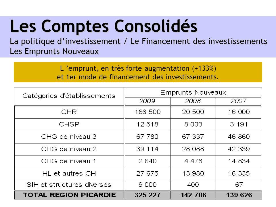 Les Comptes Consolidés La politique d'investissement / Le Financement des investissements Les Emprunts Nouveaux