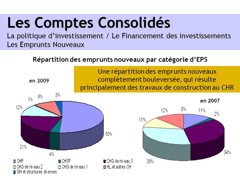 Répartition des emprunts nouveaux par catégorie d'EPS