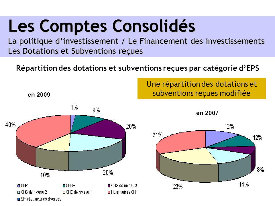 Répartition des dotations et subventions reçues par catégorie d'EPS