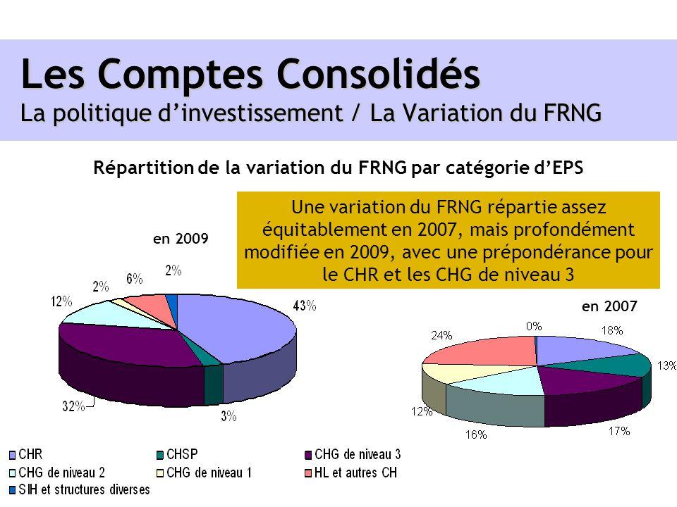 Répartition de la variation du FRNG par catégorie d'EPS