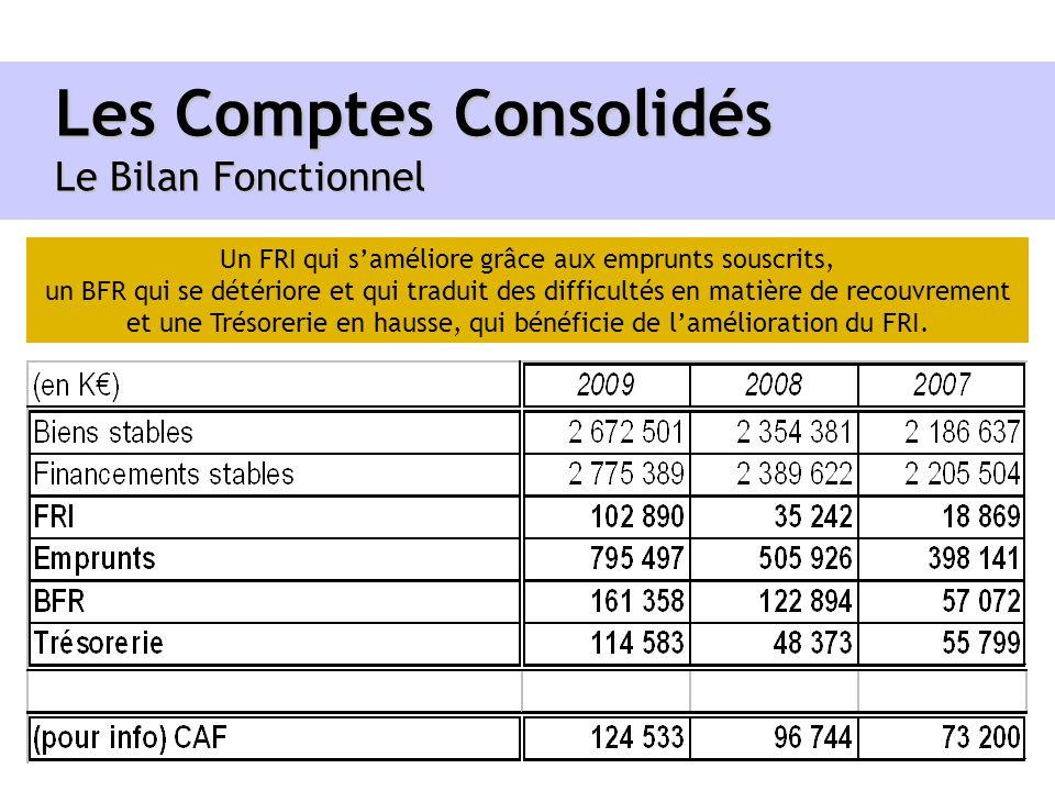 Les Comptes Consolidés Le Bilan Fonctionnel
