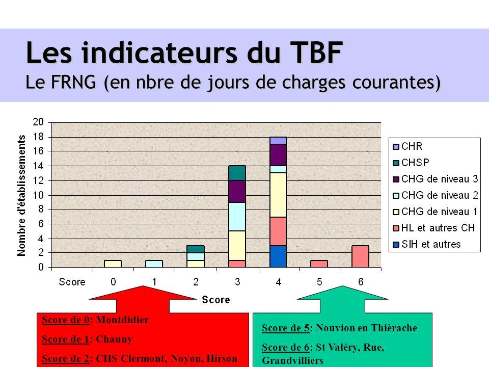 Les indicateurs du TBF Le FRNG (en nbre de jours de charges courantes)