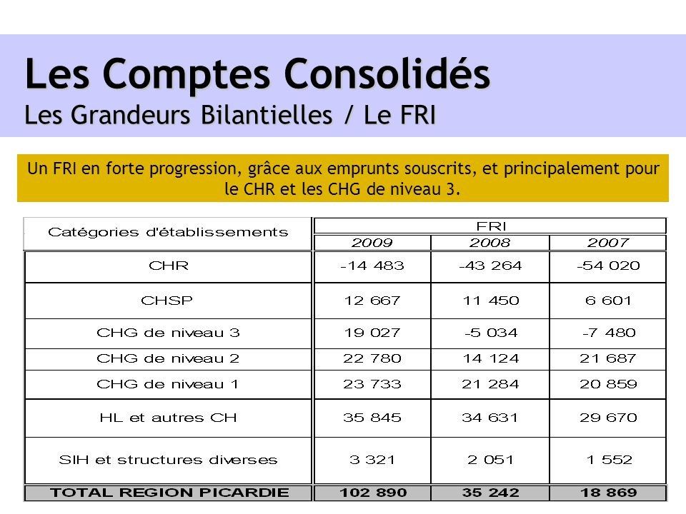 Les Comptes Consolidés Les Grandeurs Bilantielles / Le FRI