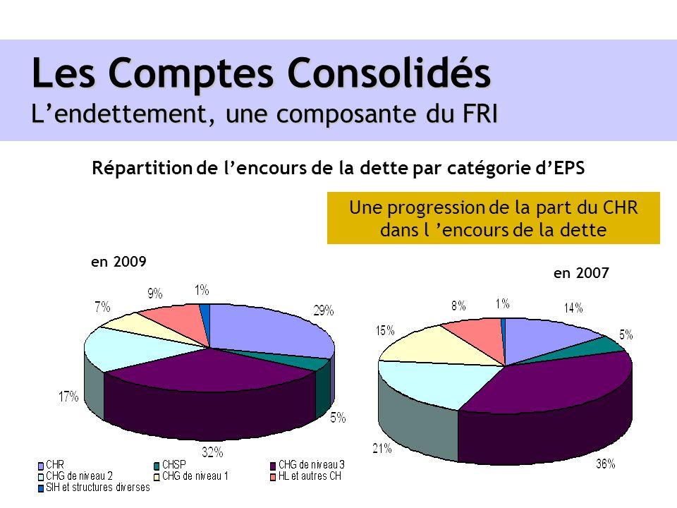 Les Comptes Consolidés L'endettement, une composante du FRI