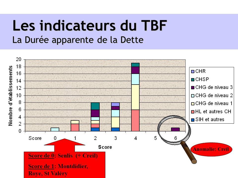 Les indicateurs du TBF La Durée apparente de la Dette