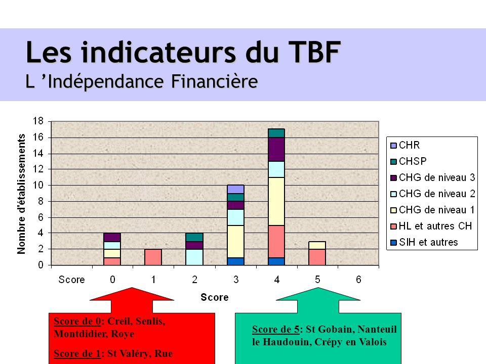 Les indicateurs du TBF L 'Indépendance Financière