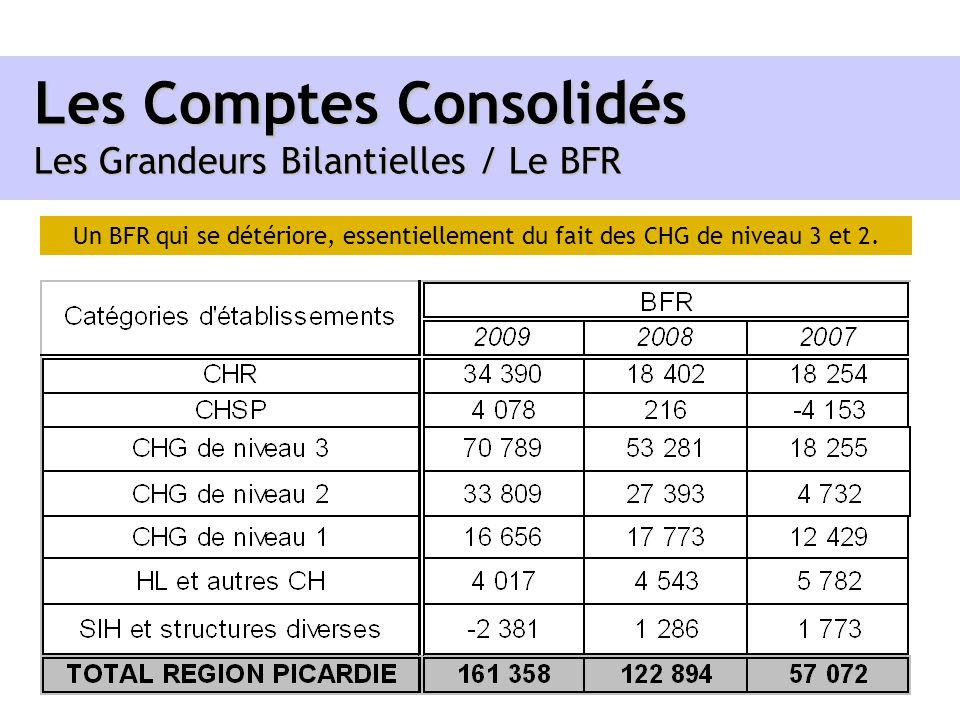 Les Comptes Consolidés Les Grandeurs Bilantielles / Le BFR