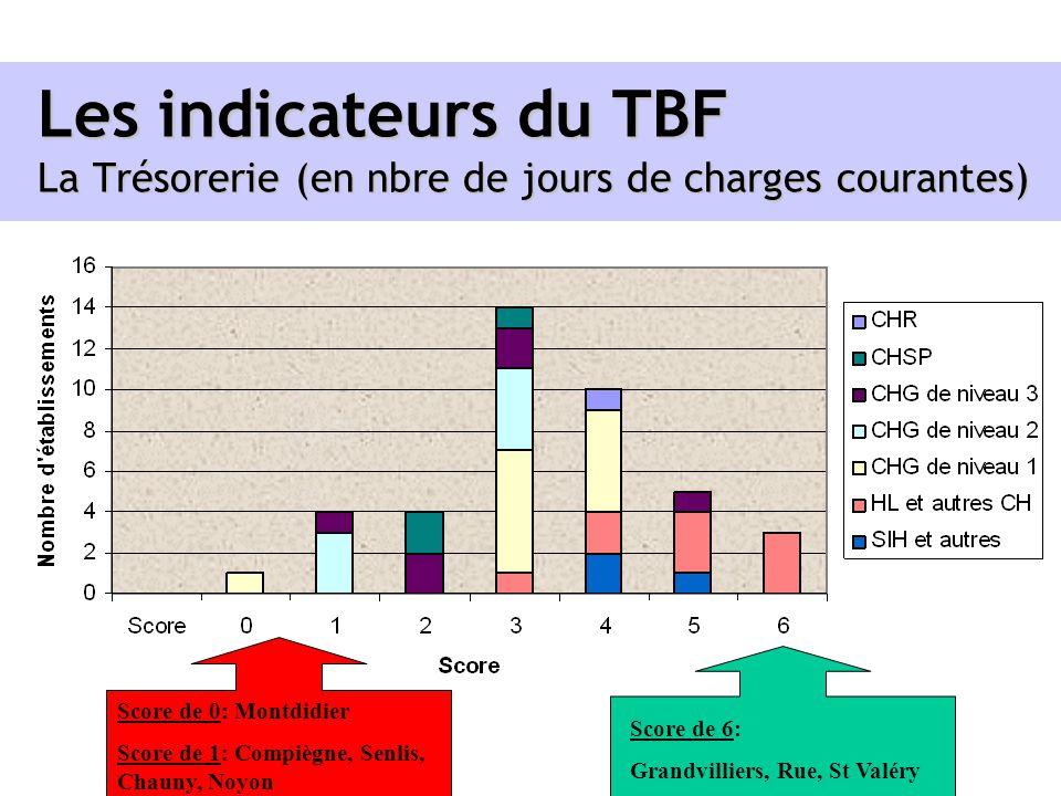 Les indicateurs du TBF La Trésorerie (en nbre de jours de charges courantes)