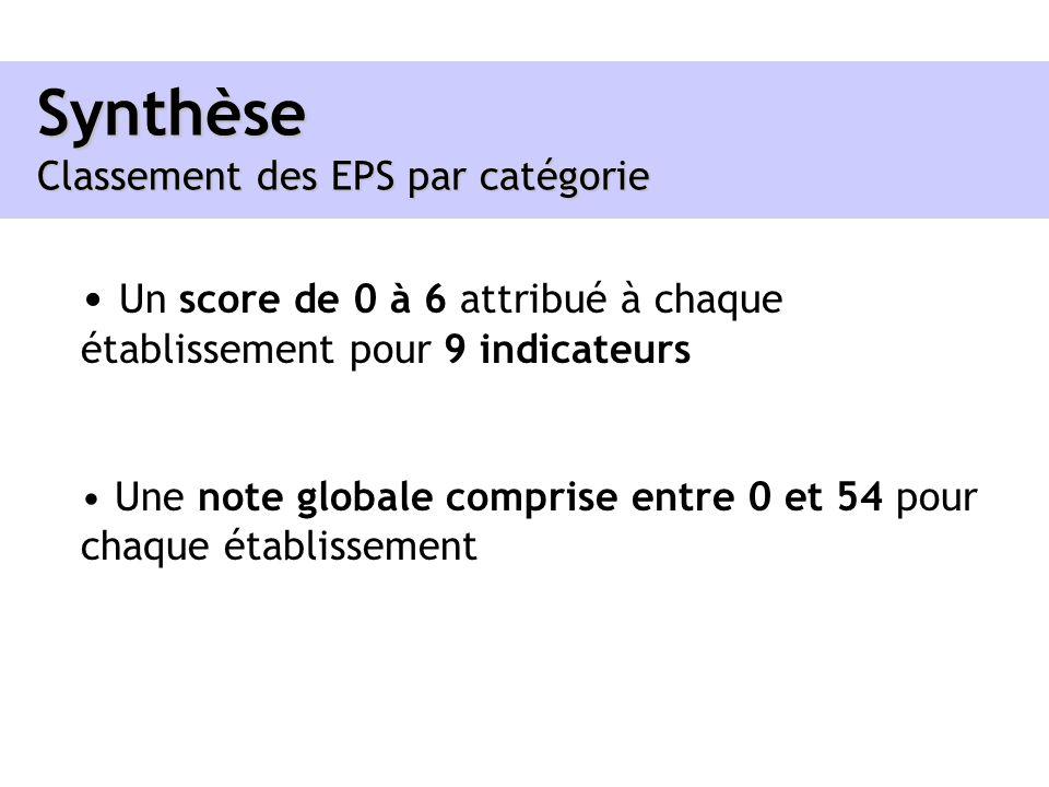 Synthèse Classement des EPS par catégorie