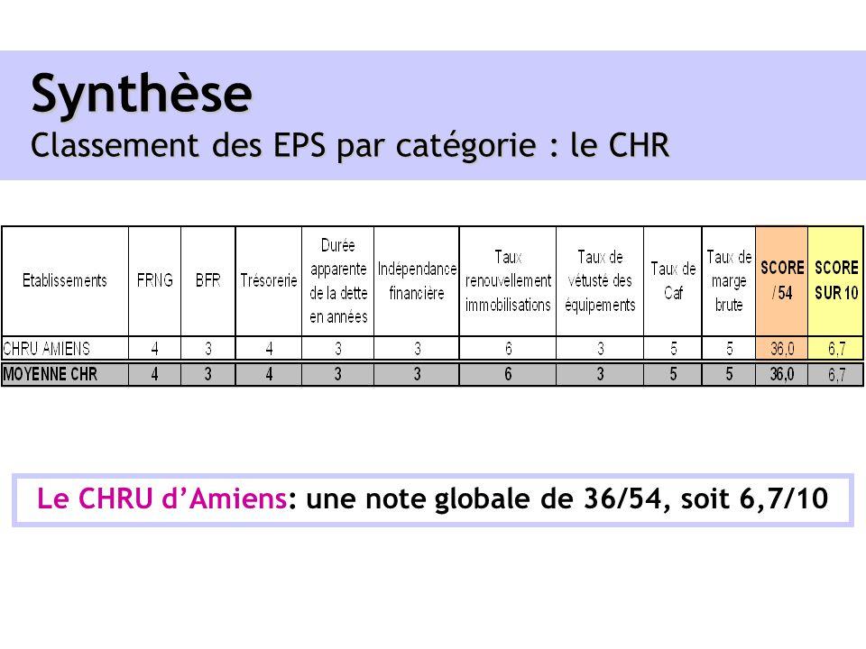 Synthèse Classement des EPS par catégorie : le CHR