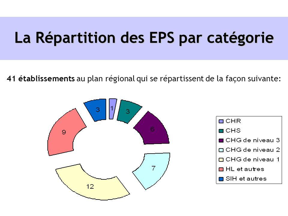 La Répartition des EPS par catégorie