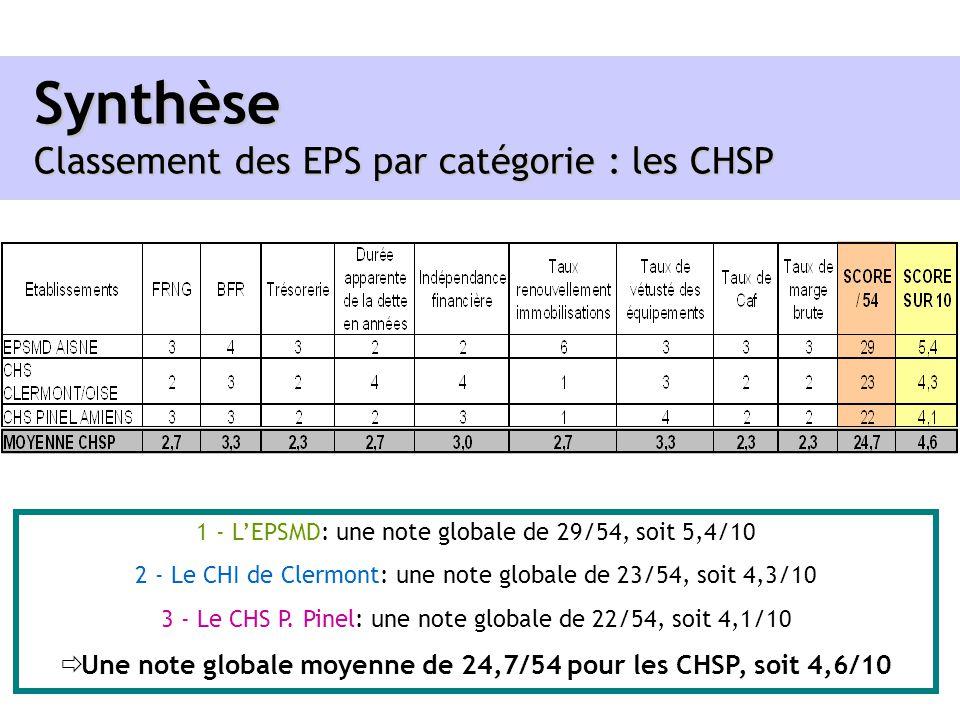 Synthèse Classement des EPS par catégorie : les CHSP