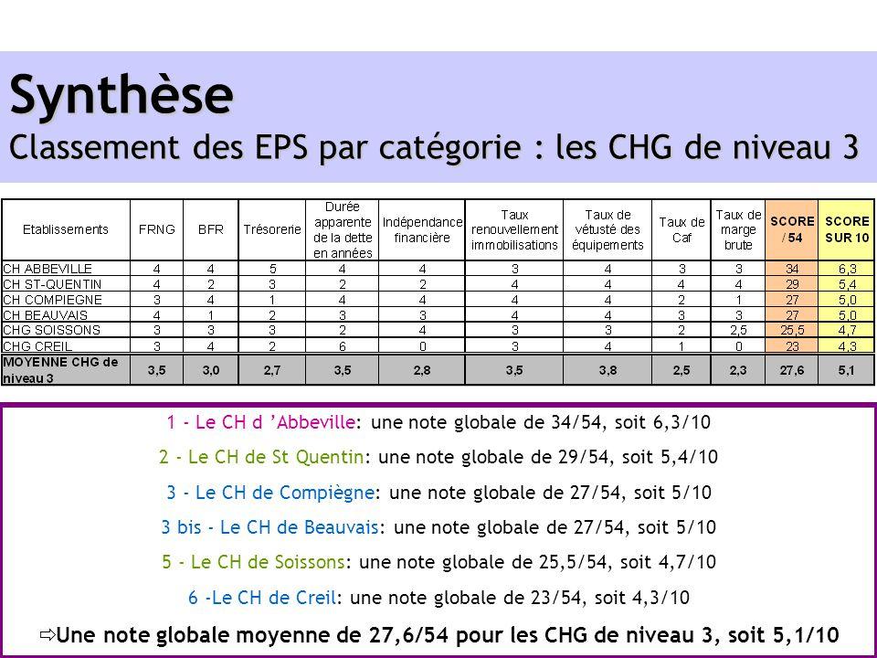 Synthèse Classement des EPS par catégorie : les CHG de niveau 3