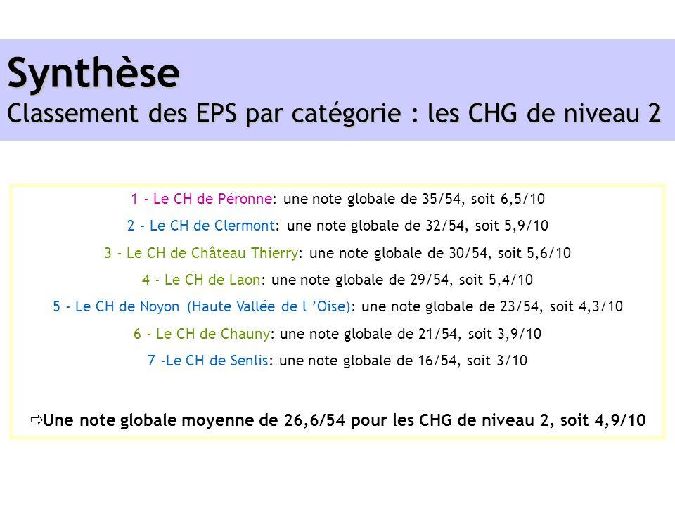 Synthèse Classement des EPS par catégorie : les CHG de niveau 2