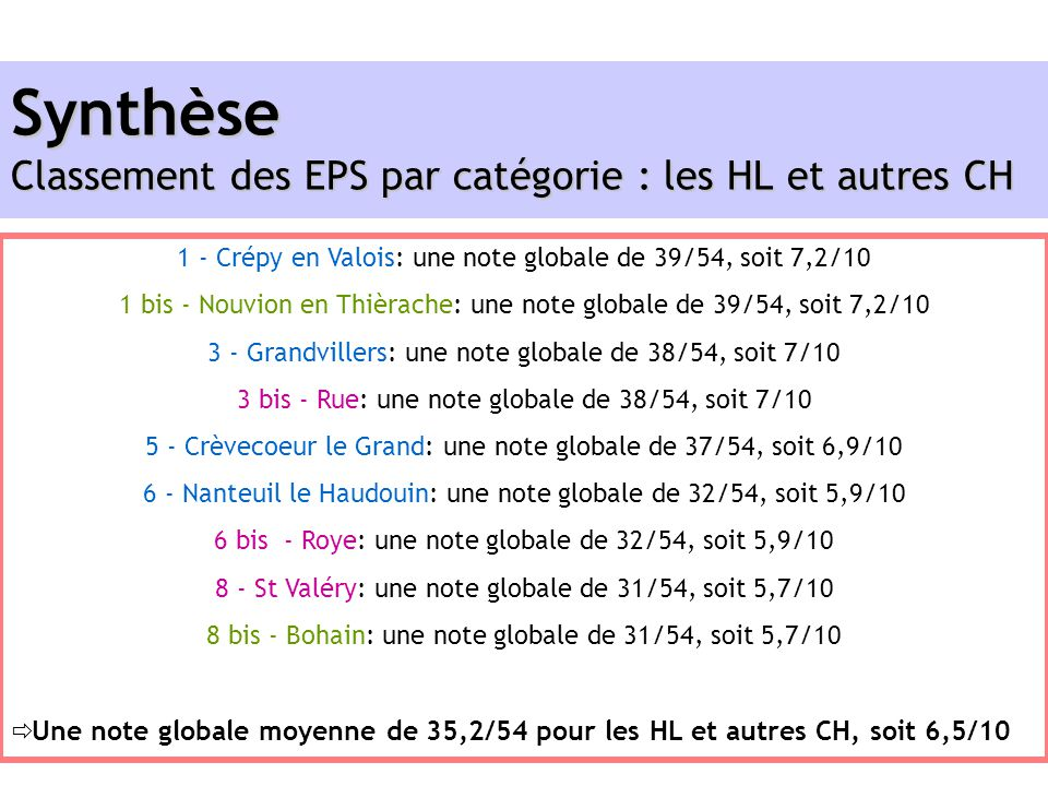Synthèse Classement des EPS par catégorie : les HL et autres CH
