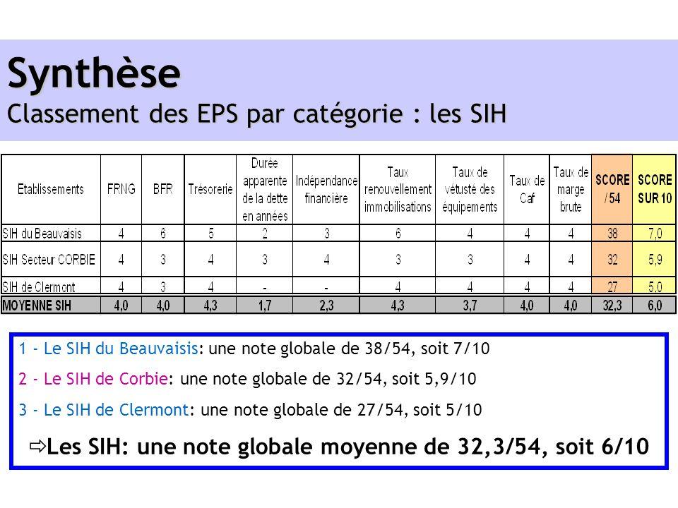 Synthèse Classement des EPS par catégorie : les SIH
