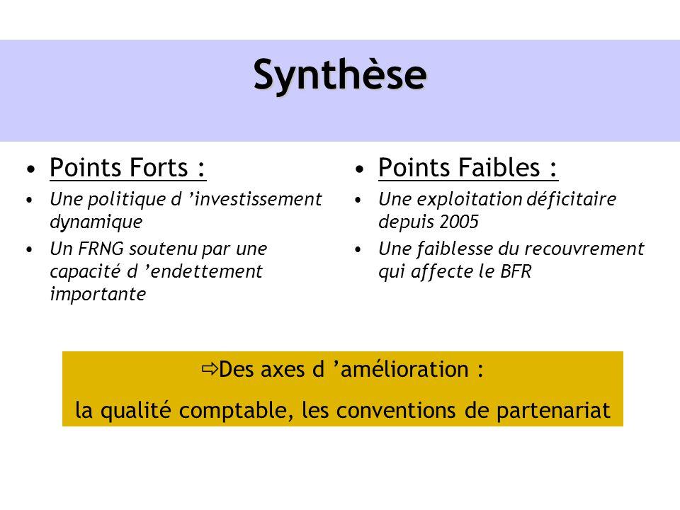 Synthèse Points Forts : Points Faibles : Des axes d 'amélioration :