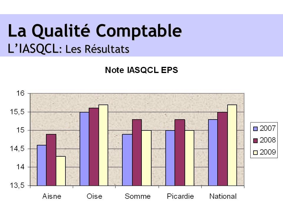 La Qualité Comptable L'IASQCL: Les Résultats