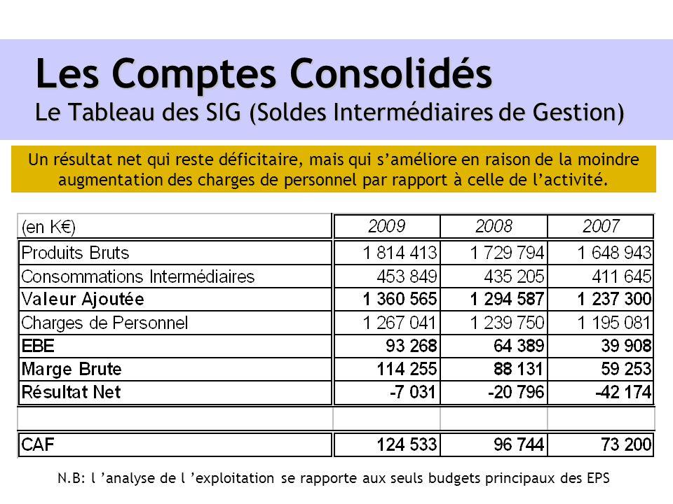 Les Comptes Consolidés Le Tableau des SIG (Soldes Intermédiaires de Gestion)