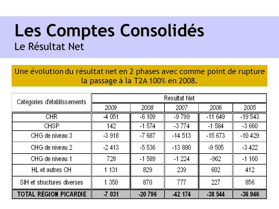 Les Comptes Consolidés Le Résultat Net