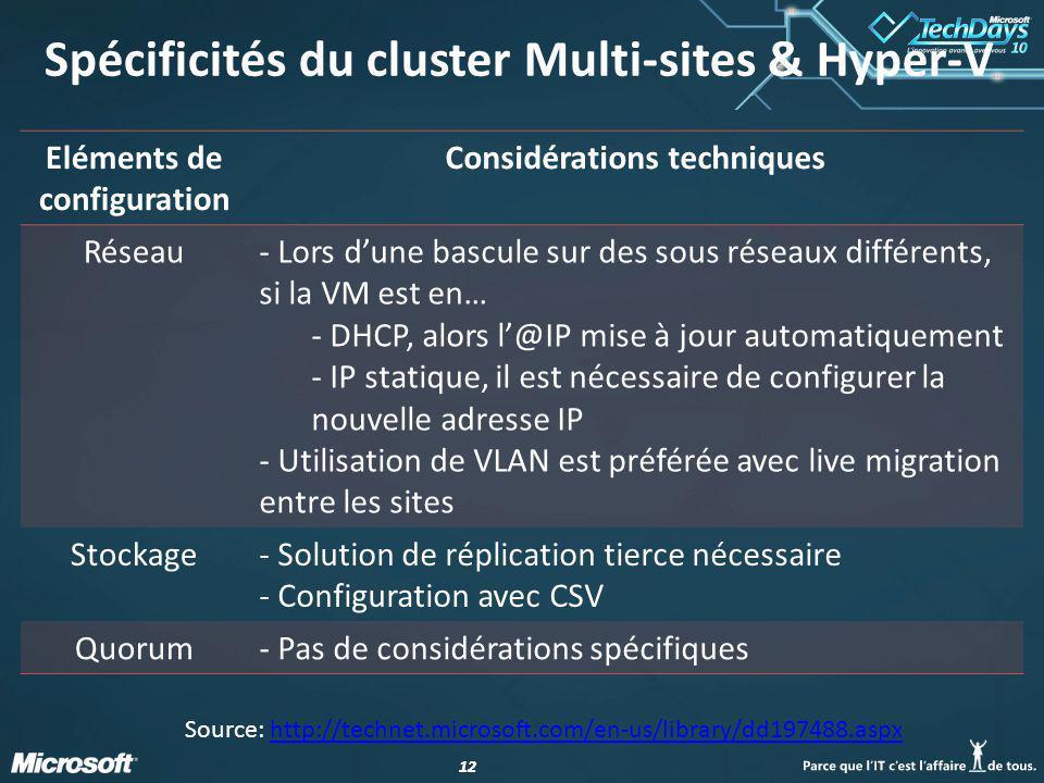 Spécificités du cluster Multi-sites & Hyper-V