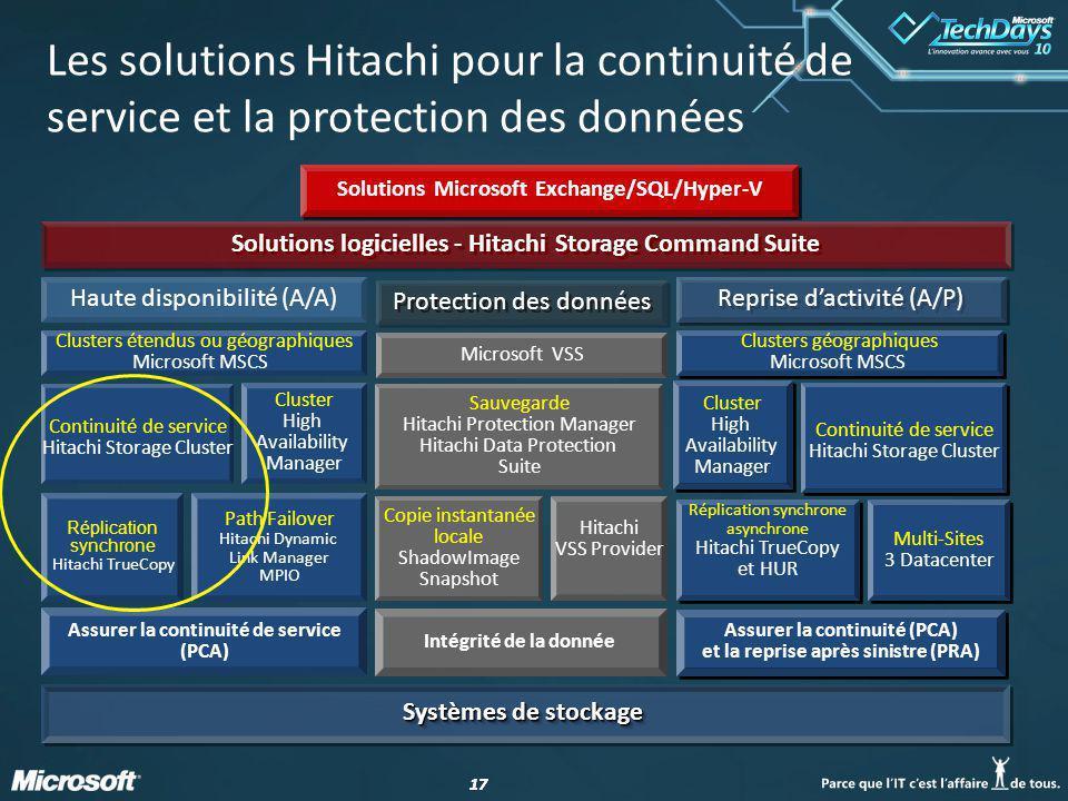 Les solutions Hitachi pour la continuité de service et la protection des données