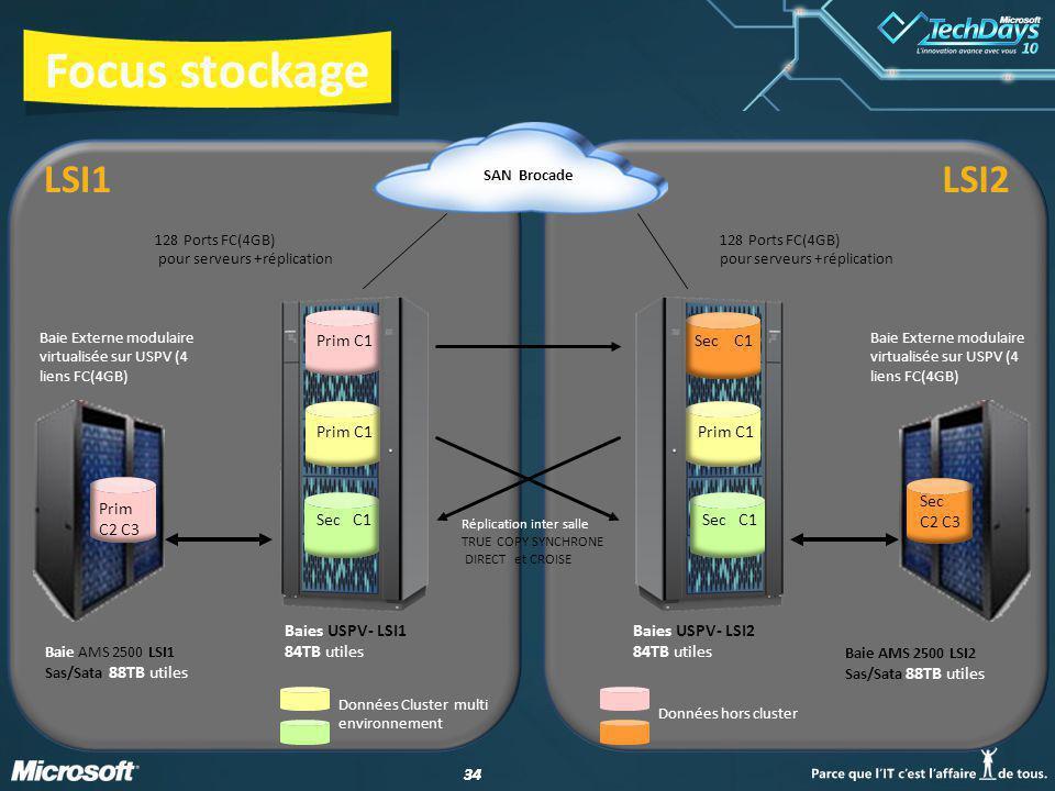 Focus stockage LSI1 LSI2 Sec C2 C3 Prim C2 C3 Baies USPV- LSI1