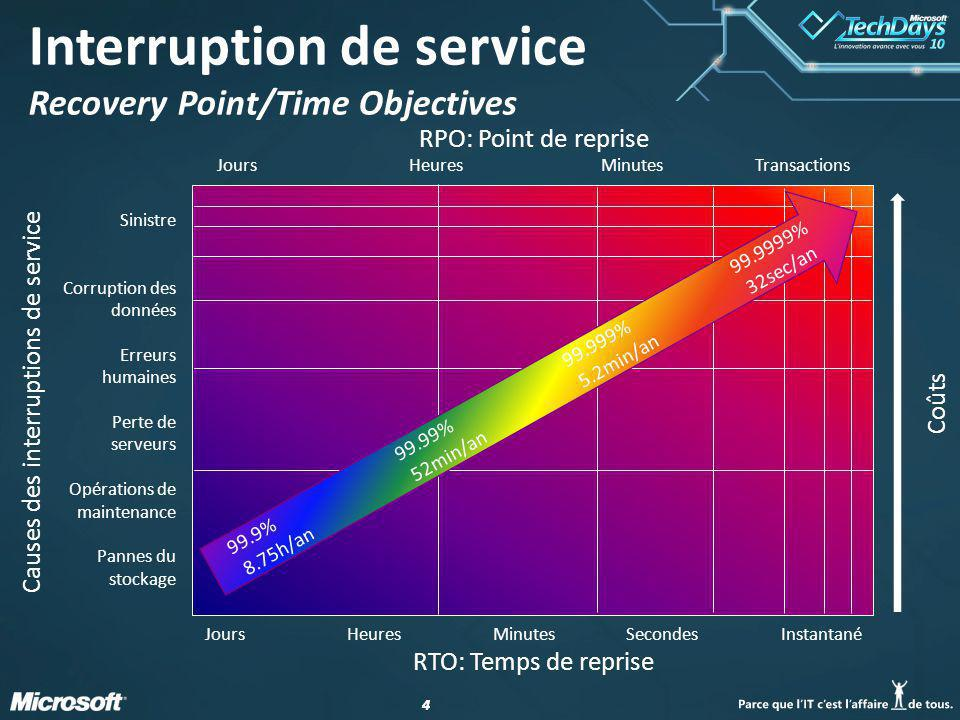 Interruption de service Recovery Point/Time Objectives