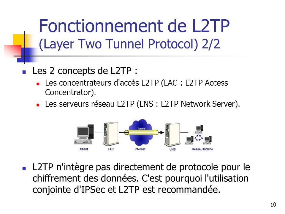 Fonctionnement de L2TP (Layer Two Tunnel Protocol) 2/2