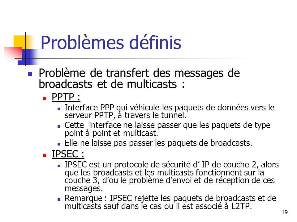 Problèmes définis Problème de transfert des messages de broadcasts et de multicasts : PPTP :