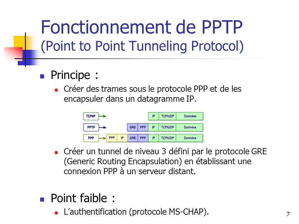 Fonctionnement de PPTP (Point to Point Tunneling Protocol)