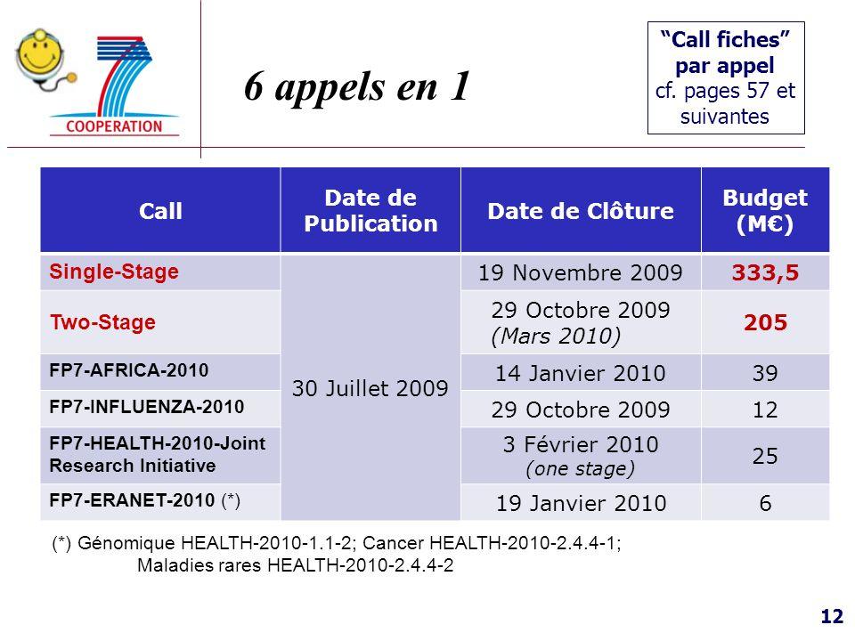 6 appels en 1 Call fiches par appel cf. pages 57 et suivantes Call
