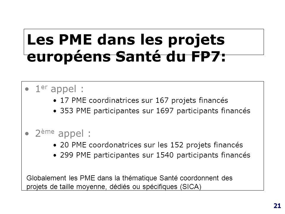 Les PME dans les projets européens Santé du FP7: