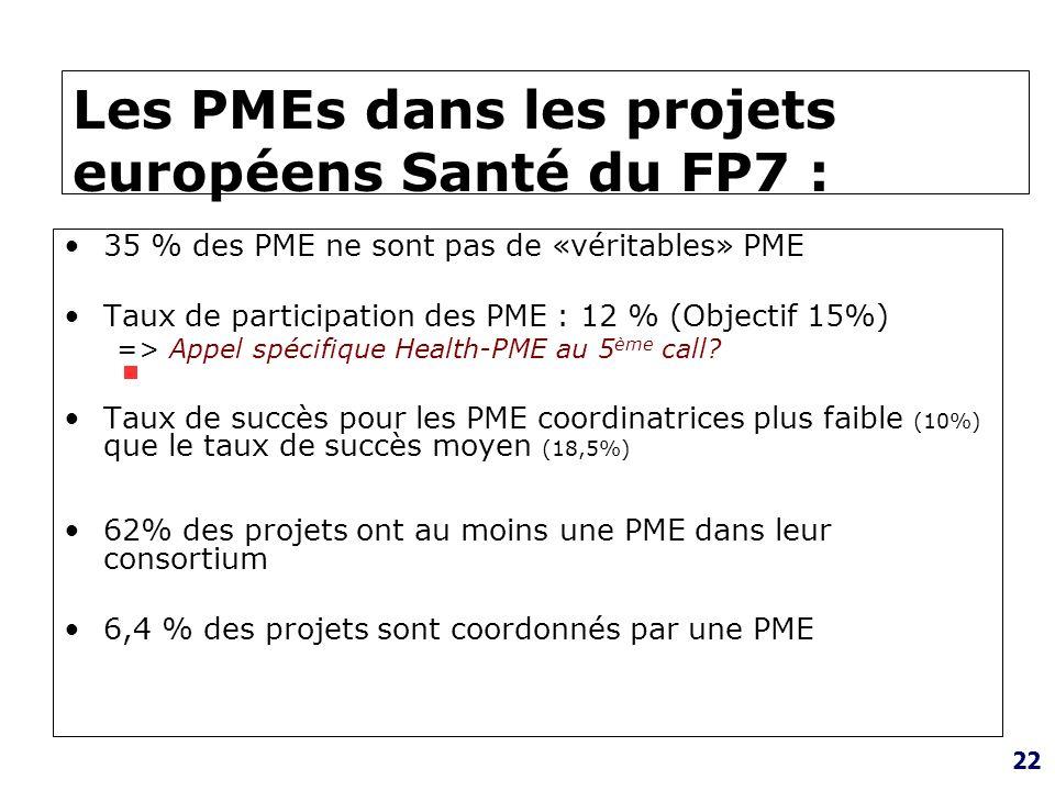 Les PMEs dans les projets européens Santé du FP7 :