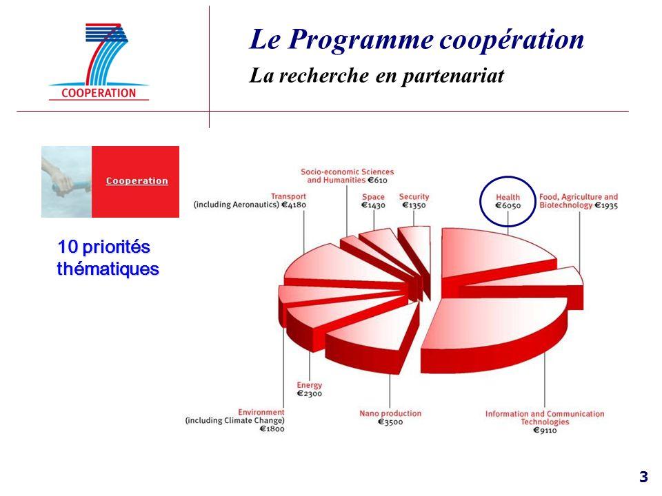 Le Programme coopération