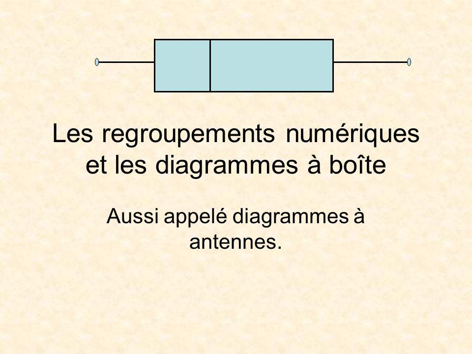 Les regroupements numériques et les diagrammes à boîte