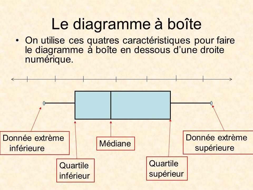 Le diagramme à boîte On utilise ces quatres caractéristiques pour faire le diagramme à boîte en dessous d'une droite numérique.