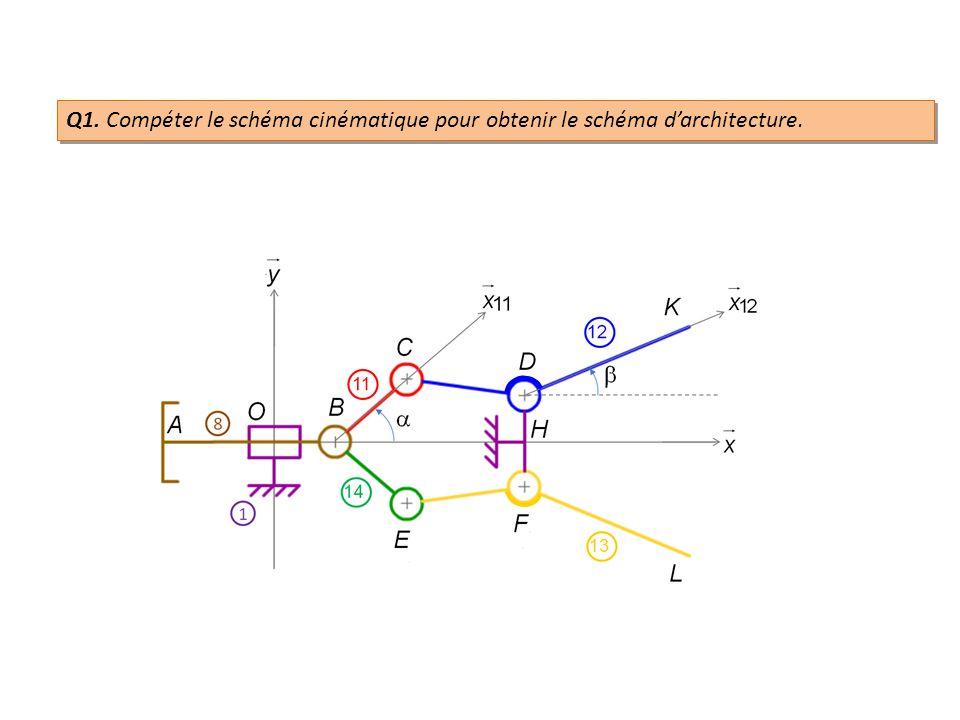 Q1. Compéter le schéma cinématique pour obtenir le schéma d'architecture.